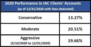 2020 Investment performance - Indicator Advisory Corporation