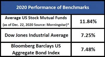 2020 Investment Industry Performance Benchmarks
