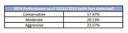 2019 investment performance by Indicator Advisory Corporation